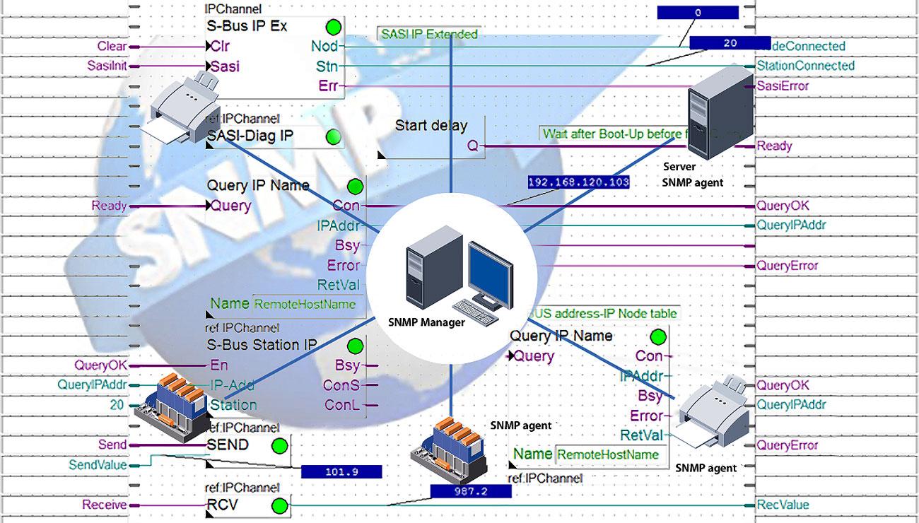 Диспетчеризация по SNMP